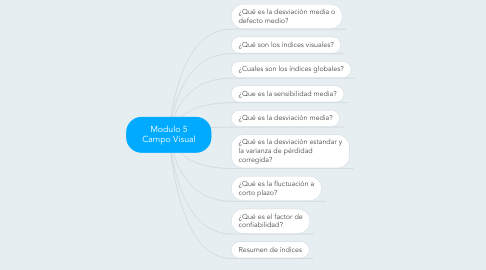 Mind Map: Modulo 5 Campo Visual