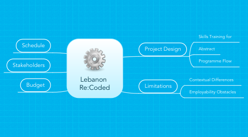 Mind Map: Lebanon  Re:Coded