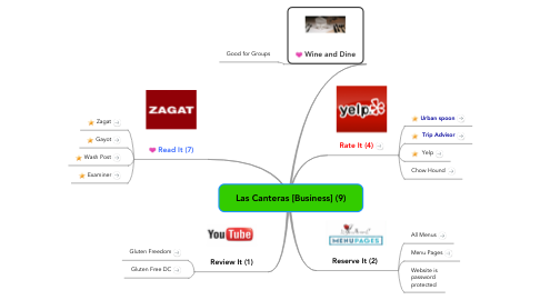 Mind Map: Las Canteras [Business] (9)