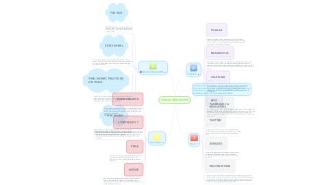 Mind Map: WEB 2.0 MOBILE APPS