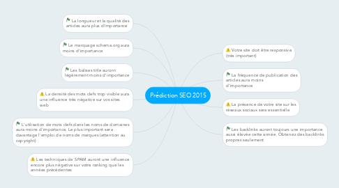 Mind Map: Prédiction SEO 2015