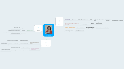 Mind Map: Theresa Knorr