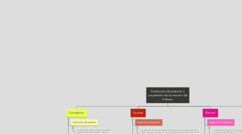 Mind Map: Sustitución de patrono y suspensión de la relación de trabajo.