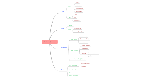 Mind Map: Droit des Contrats