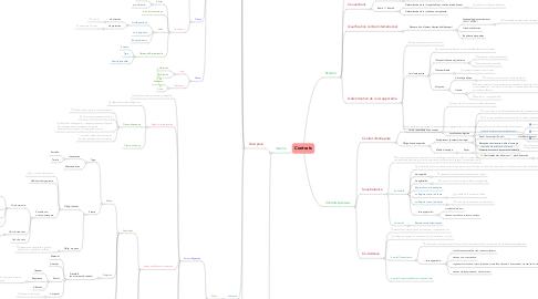 Mind Map: Contrats
