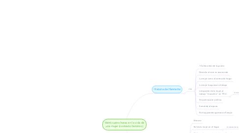 Mind Map: Veinticuatro horas en la vida de una mujer (contexto histórico)