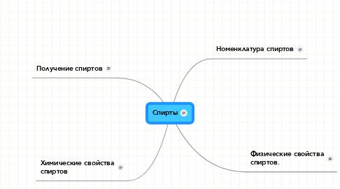 Mind Map: Спирты