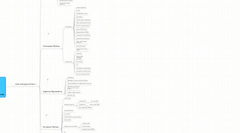 Mind Map: Organização Administrativa da União