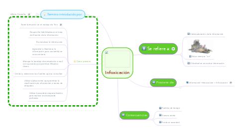 Mind Map: Infoxicación
