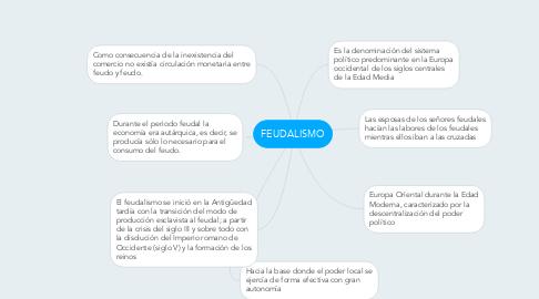 Mind Map: FEUDALISMO