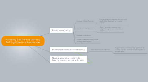 Mind Map: Assessing 21st Century Learning Building Formative Assessments