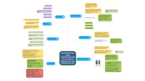 Mind Map: INSTRUMENTOS PARA ADMINISTRACIÓN DEL TALENTO HUMANO DE UNA ORGANIZACION