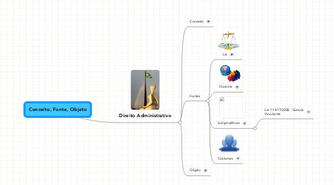 Mind Map: Conceito, Fonte, Objeto