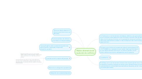 Mind Map: Medios alternativos de resolución de conflictos