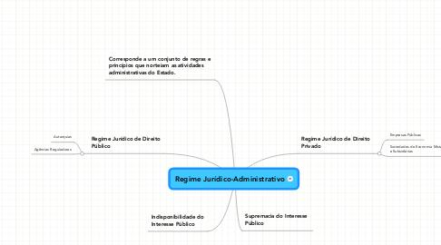 Mind Map: Regime Jurídico-Administrativo