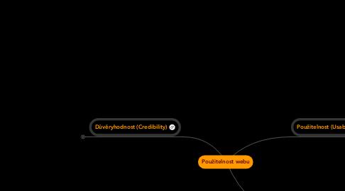 Mind Map: Použitelnost webu