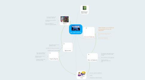 Mind Map: Uso de Facebook