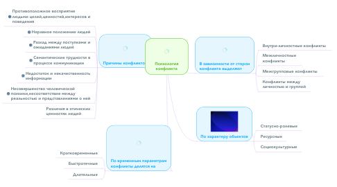 Mind Map: Психология конфликта