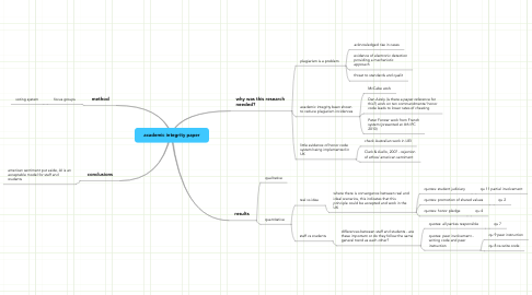 Mind Map: academic integrity paper