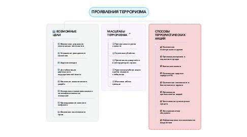 Mind Map: ПРОЯВЛЕНИЯ ТЕРРОРИЗМА