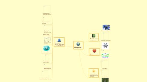 Mind Map: Интеренет