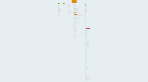 Mind Map: www.pricecoach.com/login for: 1. Tourops 2. Agents 3. Suppliers