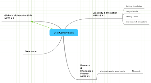 Mind Map: 21st Century Skills