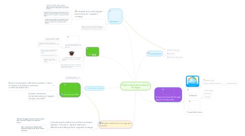 Mind Map: Sistema informativo scolastico ITC Zappa