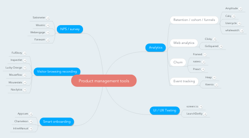 Mind Map: Product management tools