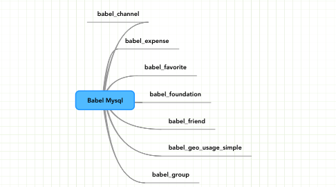 Mind Map: Babel Mysql