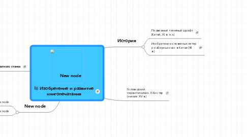 Mind Map: Изобретение и развитиекнигопечатания