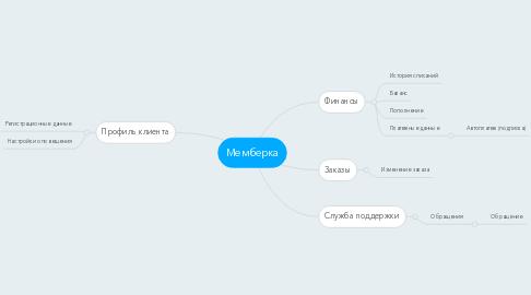 Mind Map: Мемберка