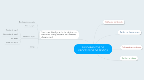 Mind Map: FUNDAMENTOS DE PROCESADOR DE TEXTOS