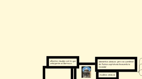 Mind Map: Arquitectura del Cinquecento