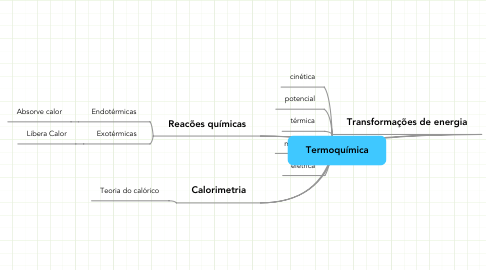 Mind Map: Termoquímica