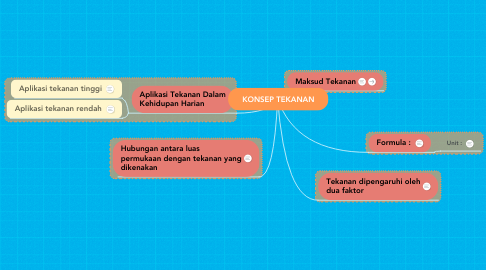 Mind Map: KONSEP TEKANAN