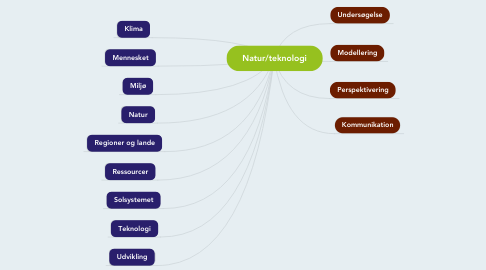Mind Map: Natur/teknologi