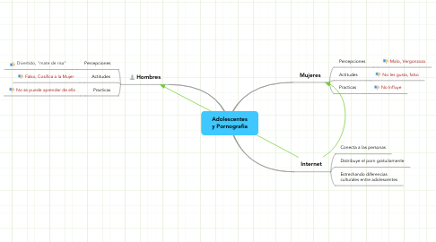 Mind Map: Adolescentes y Pornografia
