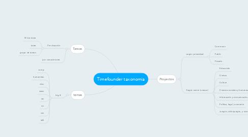 Mind Map: Timefounder taxonomia