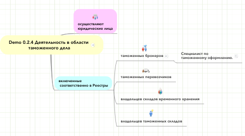 Mind Map: Demo 0.2.4 Деятельность в области  таможенного дела