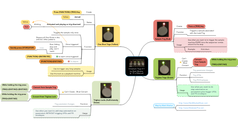 Mind Map: Octatrack Trigs 411 by Mark Mosher (p. 79 of Manual)