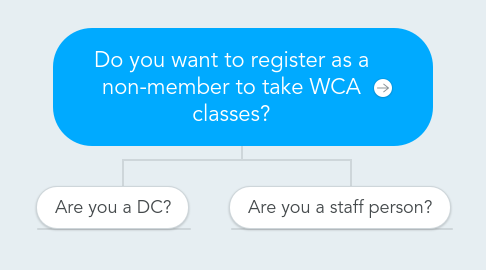 Mind Map: Do you want to register as a non-member to take WCA classes?
