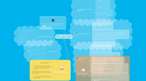 Mind Map: Конфликт поколений в драме А.Н. Островского «Гроза»