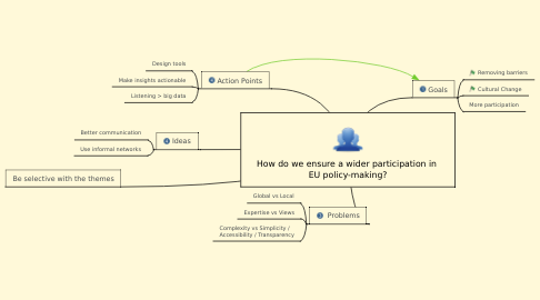 Mind Map: How do we ensure a wider participation in  EU policy-making?