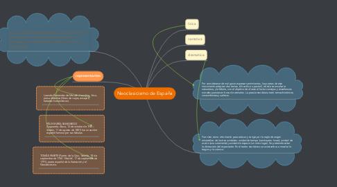 Mind Map: Neoclasicismo de España