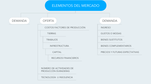 Mind Map: ELEMENTOS DEL MERCADO