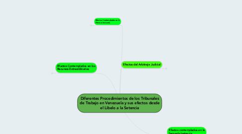 Mind Map: Diferentes Procedimientos de los Tribunales de Trabajo en Venezuela y sus efectos desde el Libelo a la Setencia