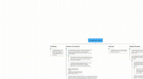Mind Map: Procedimiento Laboral