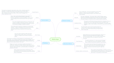 Mind Map: Mobile Apps