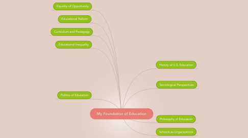 Mind Map: My Foundation of Education